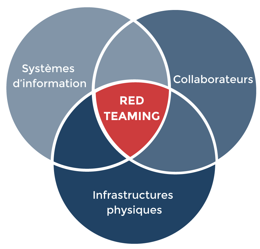 Red Teaming Intrinsec