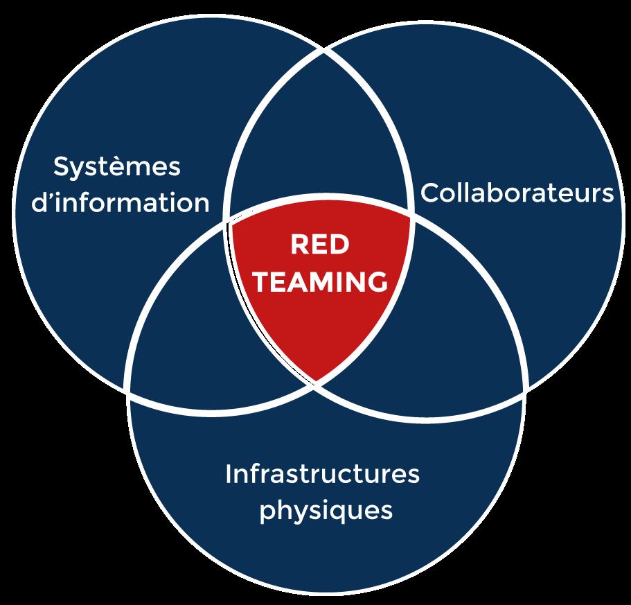 Red Teaming : Nos retours d'expérience