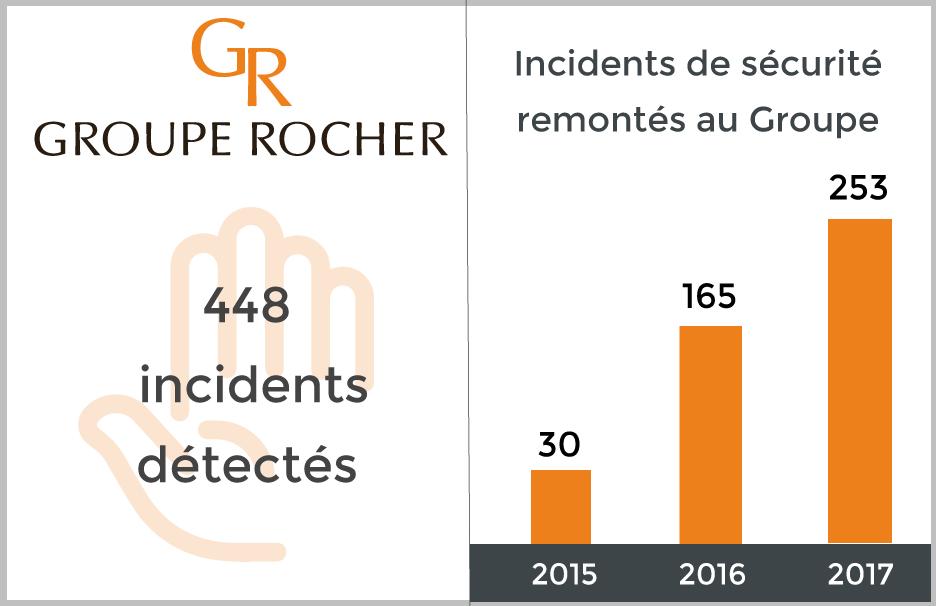 Notre plan d'action pour le Groupe Rocher, client historique de la Cyber Threat Intelligence d'Intrinsec